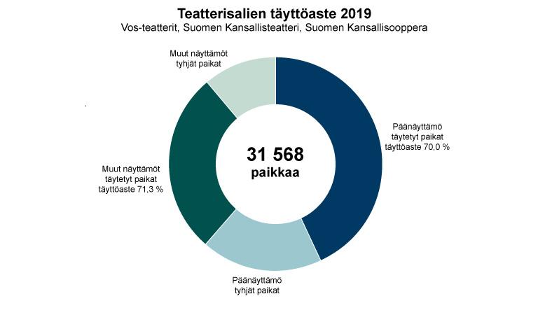 Katsojat 2019 - vos - täyttöaste