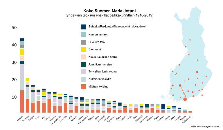 Maria Jotuni koko Suomi