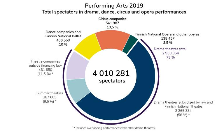 Performing Arts - spectators 2019